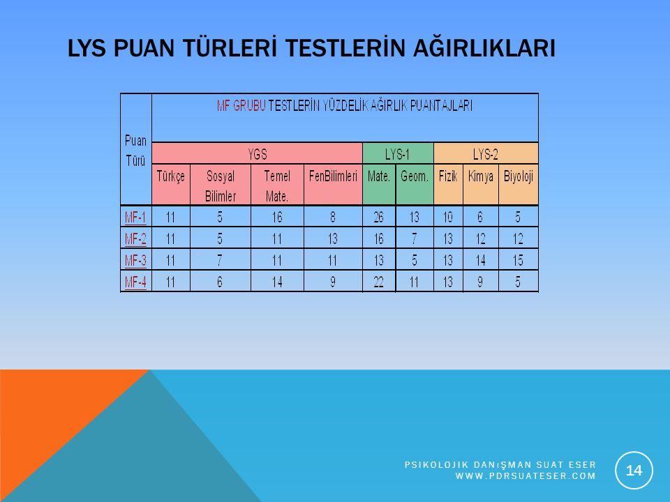 LYS PUAN TÜRLERİ TESTLERİN AĞIRLIKLARI PSIKOLOJIK DANıŞMAN SUAT ESER WWW.PDRSUATESER.COM 14