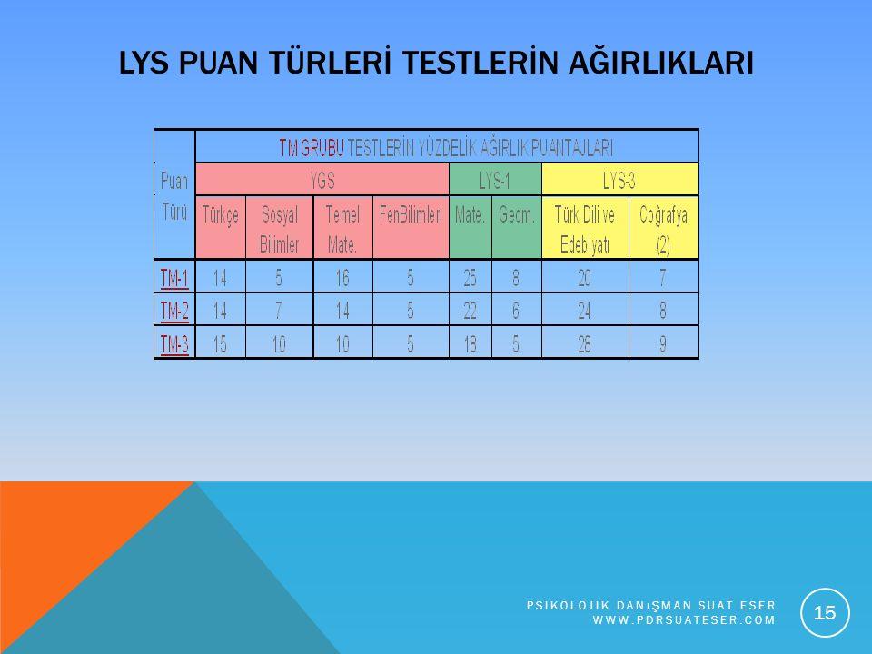 LYS PUAN TÜRLERİ TESTLERİN AĞIRLIKLARI PSIKOLOJIK DANıŞMAN SUAT ESER WWW.PDRSUATESER.COM 15