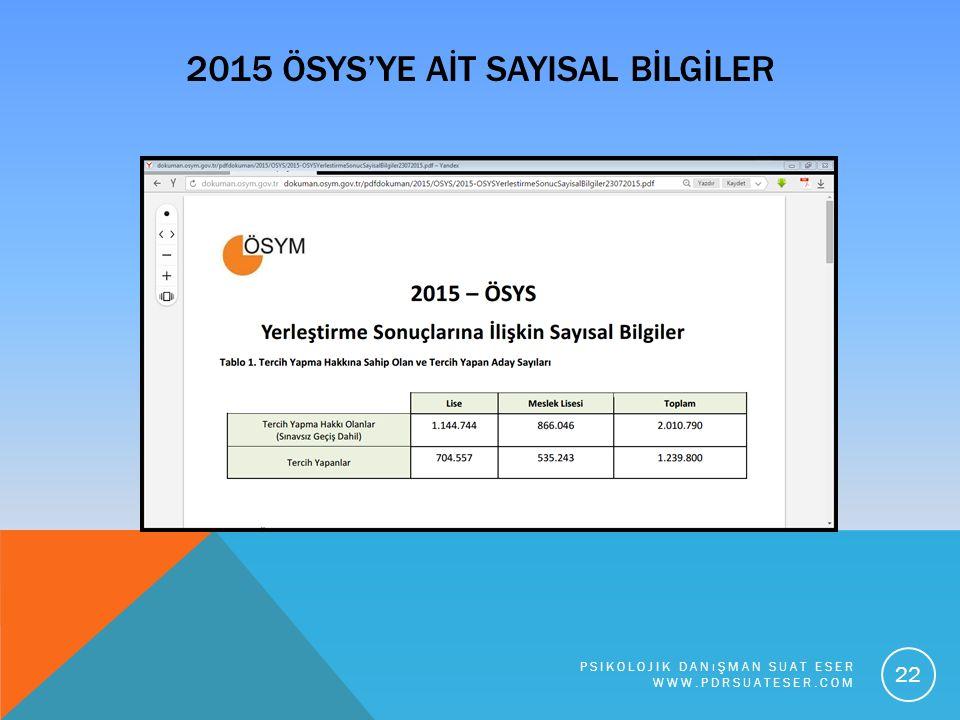 2015 ÖSYS'YE AİT SAYISAL BİLGİLER PSIKOLOJIK DANıŞMAN SUAT ESER WWW.PDRSUATESER.COM 22