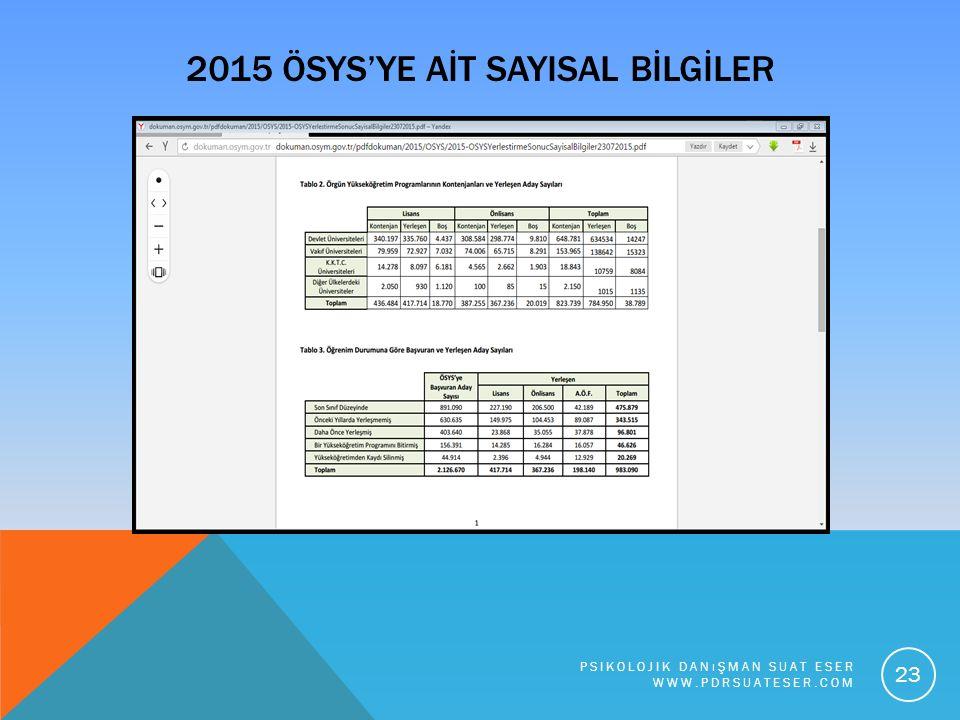2015 ÖSYS'YE AİT SAYISAL BİLGİLER PSIKOLOJIK DANıŞMAN SUAT ESER WWW.PDRSUATESER.COM 23