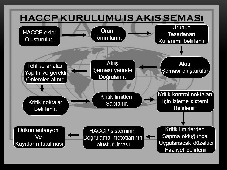 HACCP KURULUMU IS AKıS SEMASı HACCP ekibi Oluşturulur. Ürün Tanımlanır. Ürünün Tasarlanan Kullanımı belirlenir Akış Şeması oluşturulur Akış Şeması yer