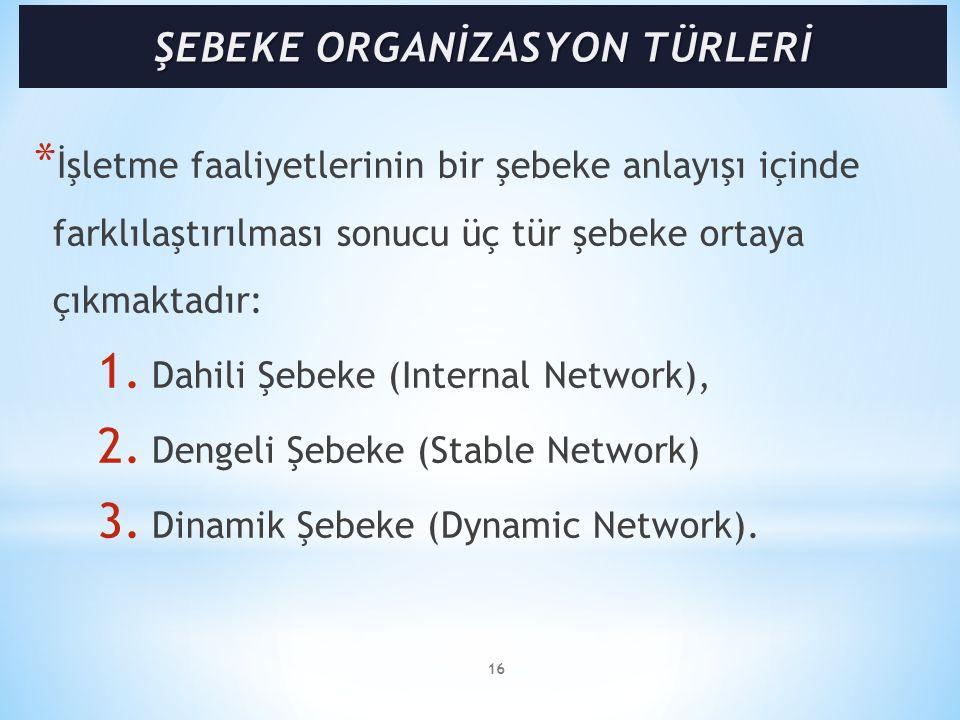 * İşletme faaliyetlerinin bir şebeke anlayışı içinde farklılaştırılması sonucu üç tür şebeke ortaya çıkmaktadır: 1. Dahili Şebeke (Internal Network),