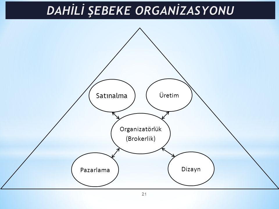 21 Organizatörlük (Brokerlik) Satınalma Pazarlama Dizayn Üretim