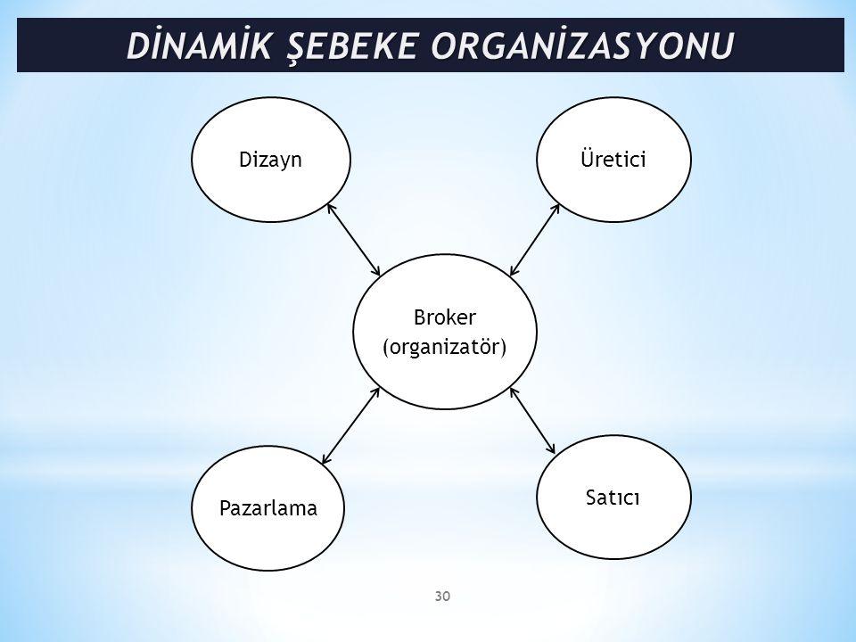 30 Pazarlama Satıcı DizaynÜretici Broker (organizatör)