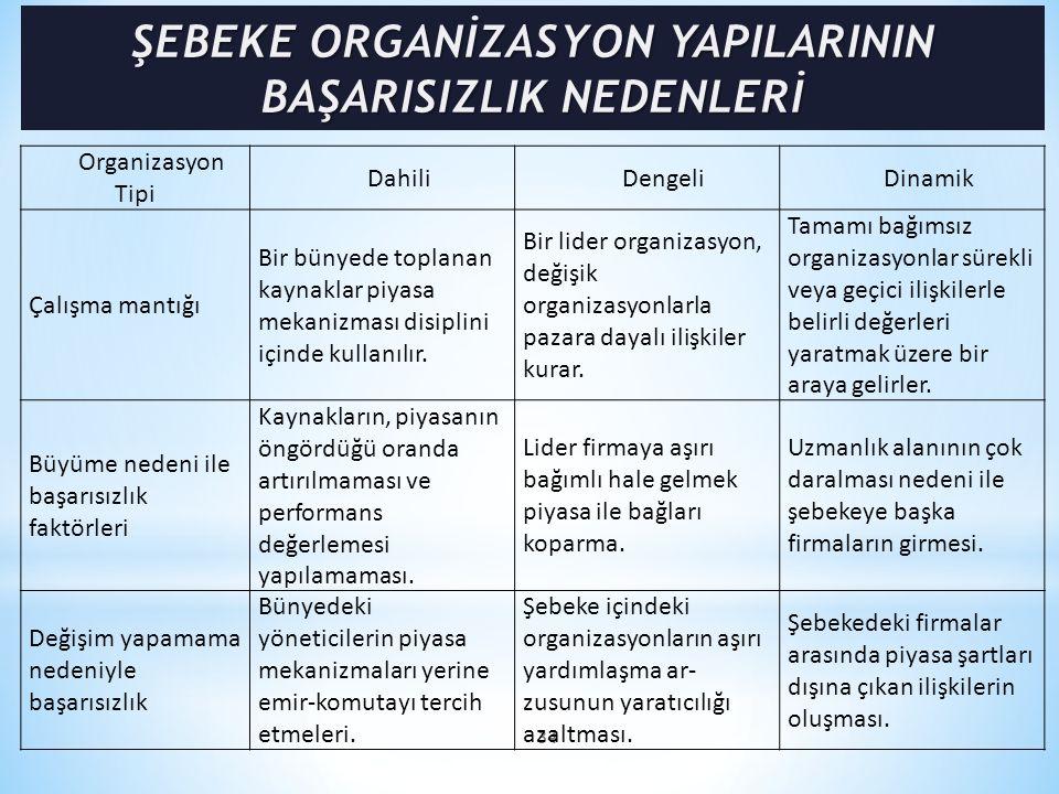 34 Organizasyon Tipi DahiliDengeliDinamik Çalışma mantığı Bir bünyede toplanan kaynaklar piyasa mekanizması disiplini içinde kullanılır. Bir lider org