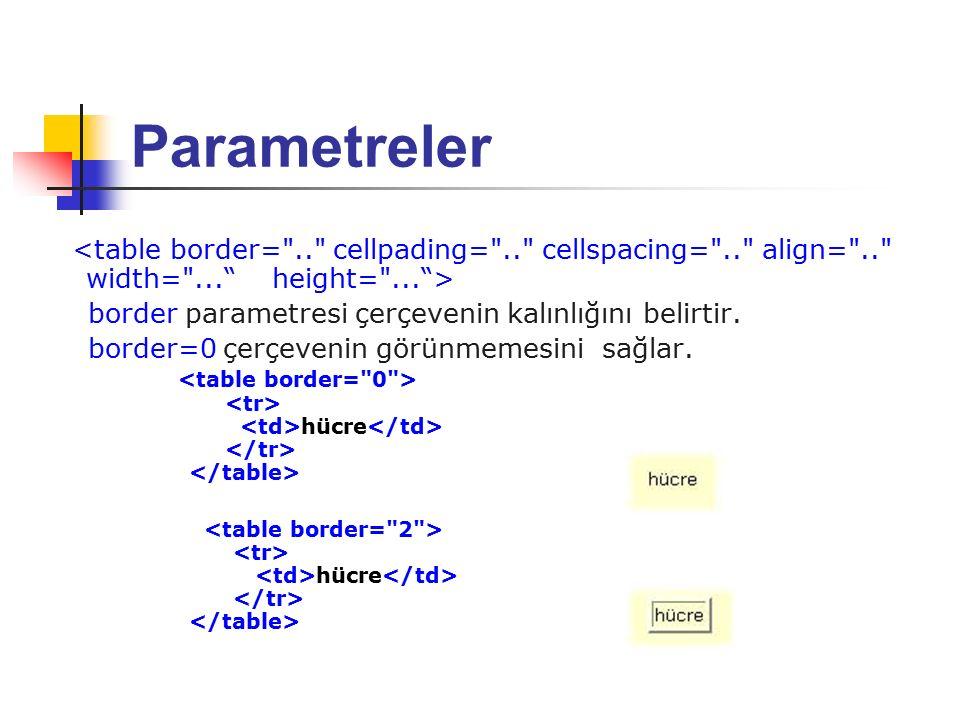 Parametreler border parametresi çerçevenin kalınlığını belirtir. border=0 çerçevenin görünmemesini sağlar. hücre hücre