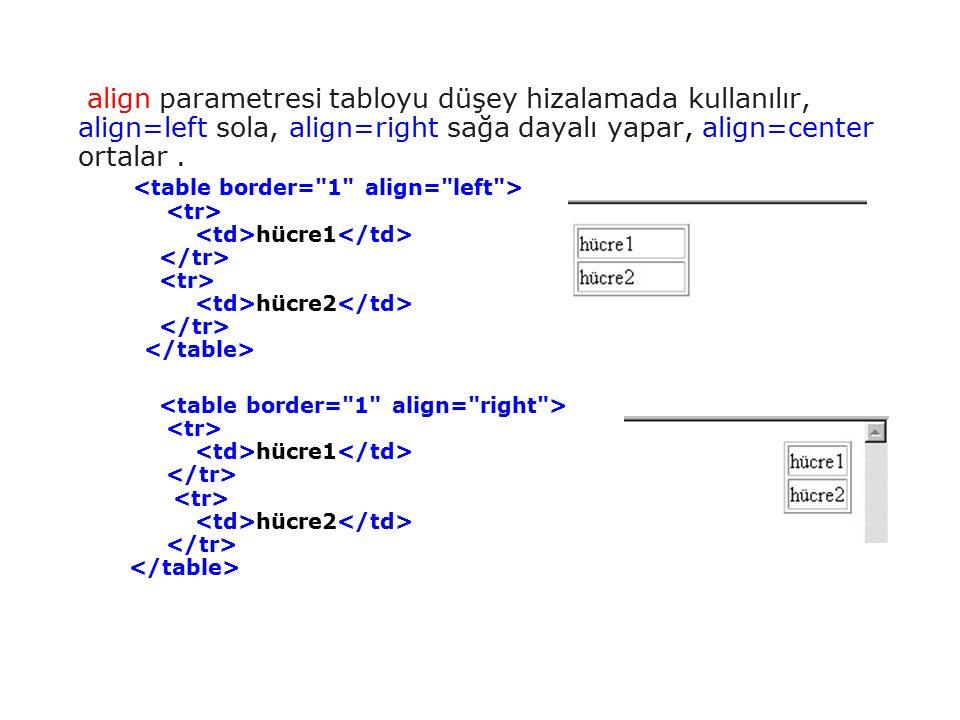 align parametresi tabloyu düşey hizalamada kullanılır, align=left sola, align=right sağa dayalı yapar, align=center ortalar.