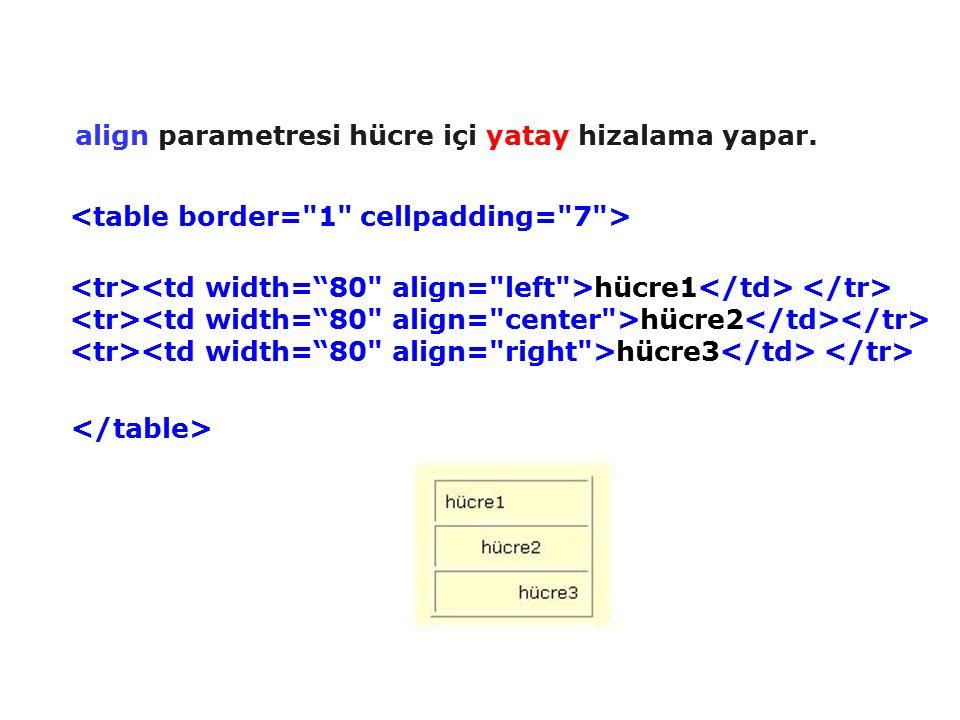 align parametresi hücre içi yatay hizalama yapar. hücre1 hücre2 hücre3