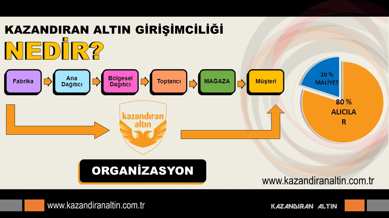 ORGANİZASYON Fabrika Ana Dağıtıcı Bölgesel Dağıtıcı ToptancıMAĞAZAMüşteri www.kazandiranaltin.com.tr