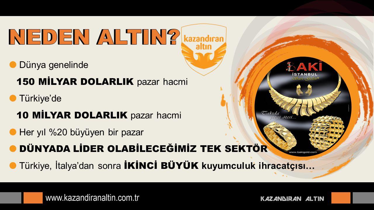  Dünya genelinde 150 MİLYAR DOLARLIK pazar hacmi  Türkiye'de 10 MİLYAR DOLARLIK pazar hacmi  Her yıl %20 büyüyen bir pazar  DÜNYADA LİDER OLABİLEC