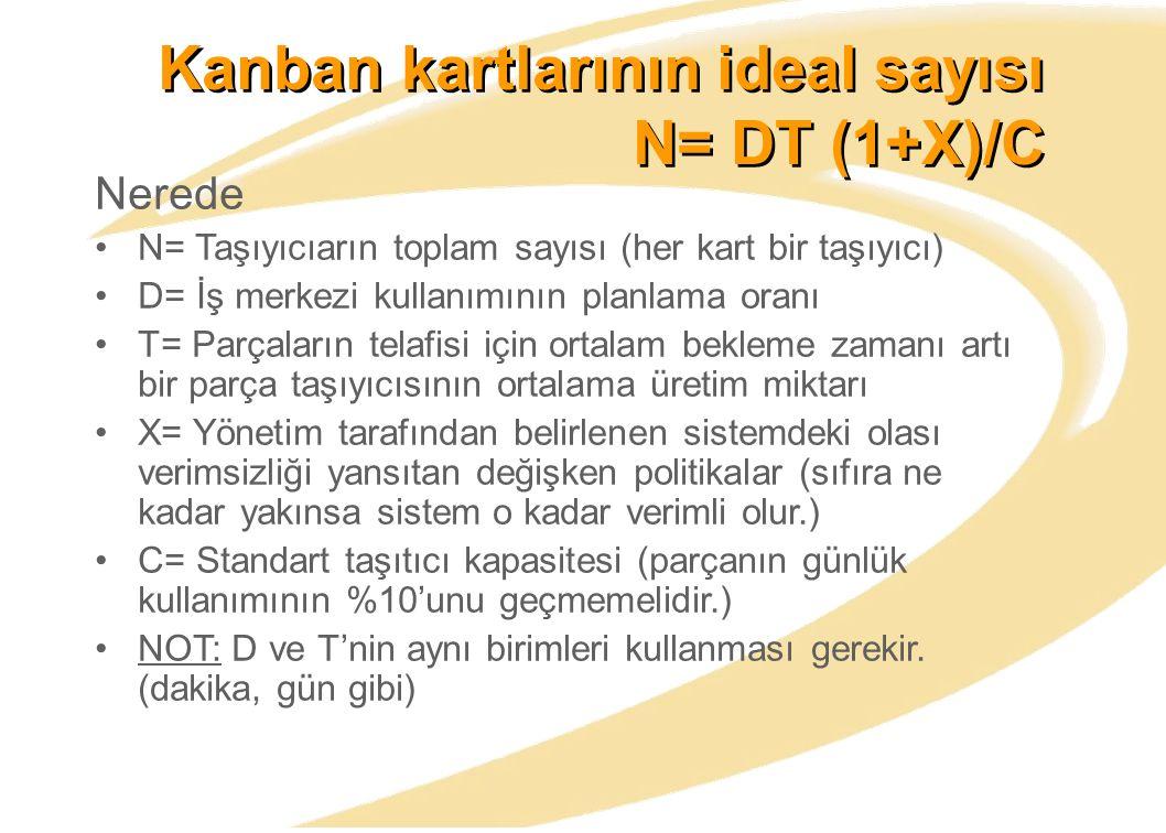Kanban kartlarının ideal sayısı N= DT (1+X)/C Nerede N= Taşıyıcıarın toplam sayısı (her kart bir taşıyıcı) D= İş merkezi kullanımının planlama oranı T