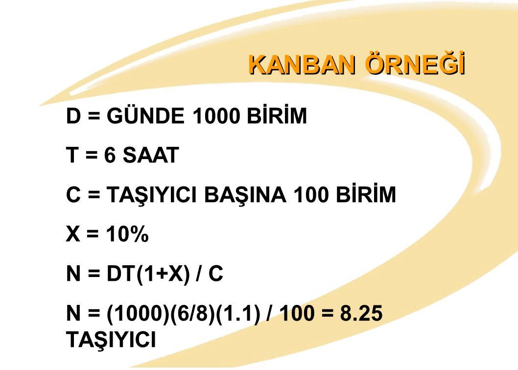 KANBAN ÖRNEĞİ D = GÜNDE 1000 BİRİM T = 6 SAAT C = TAŞIYICI BAŞINA 100 BİRİM X = 10% N = DT(1+X) / C N = (1000)(6/8)(1.1) / 100 = 8.25 TAŞIYICI