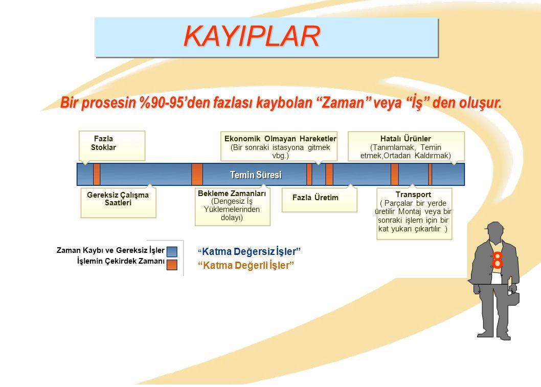 """KAYIPLAR 8 Bir prosesin %90-95'den fazlası kaybolan """"Zaman"""" veya """"İş"""" den oluşur. Fazla Stoklar Ekonomik Olmayan Hareketler (Bir sonraki istasyona git"""
