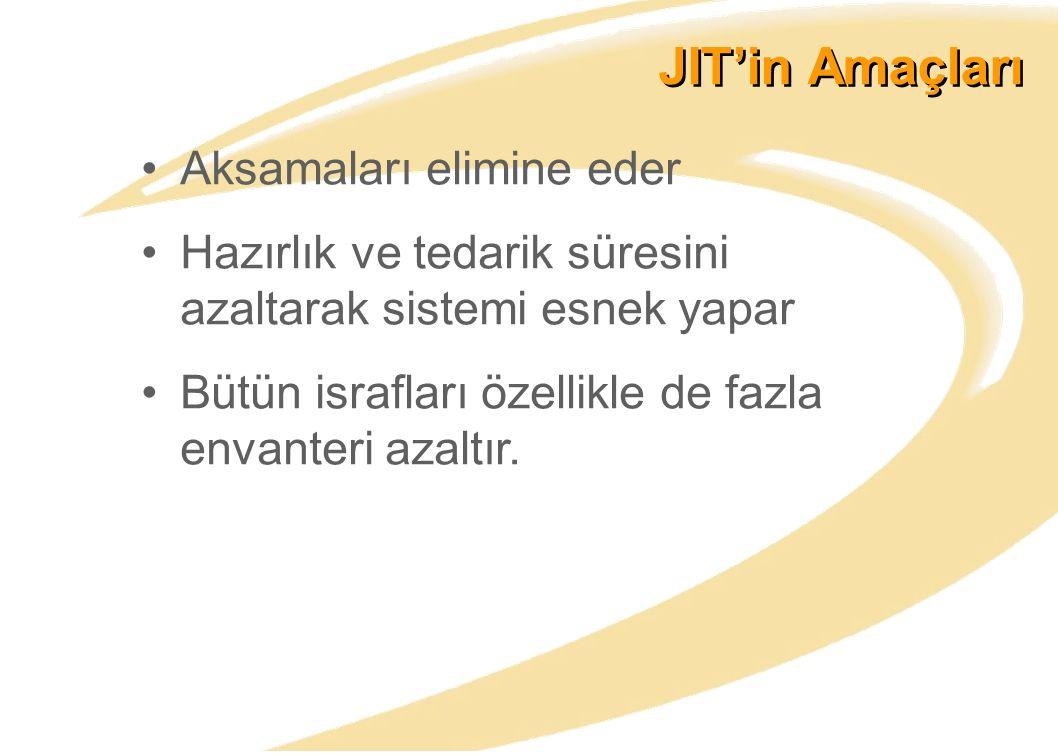 JIT'in Amaçları Aksamaları elimine eder Hazırlık ve tedarik süresini azaltarak sistemi esnek yapar Bütün israfları özellikle de fazla envanteri azaltır.