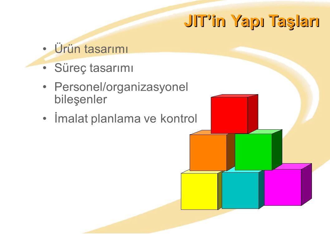 JIT'in Yapı Taşları Ürün tasarımı Süreç tasarımı Personel/organizasyonel bileşenler İmalat planlama ve kontrol