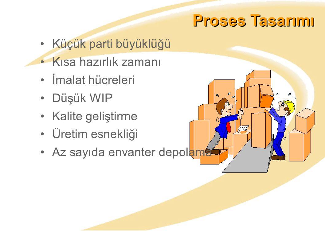 Proses Tasarımı Küçük parti büyüklüğü Kısa hazırlık zamanı İmalat hücreleri Düşük WIP Kalite geliştirme Üretim esnekliği Az sayıda envanter depolama
