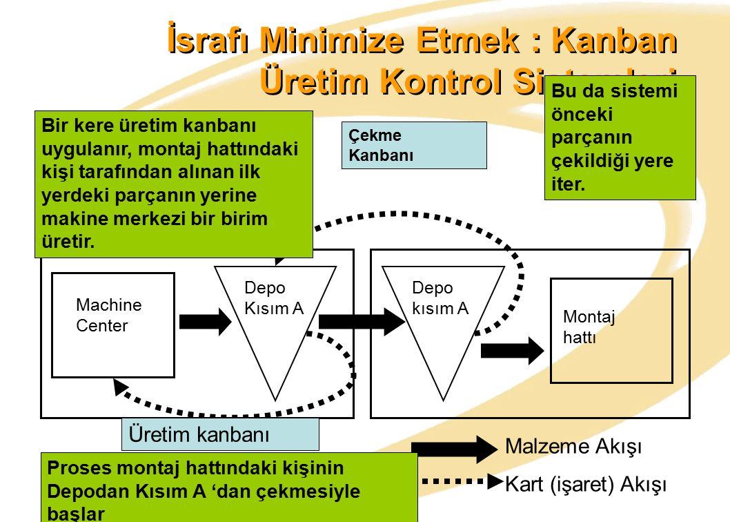 İsrafı Minimize Etmek : Kanban Üretim Kontrol Sistemleri Depo Kısım A Depo kısım A Machine Center Montaj hattı Malzeme Akışı Kart (işaret) Akışı Çekme