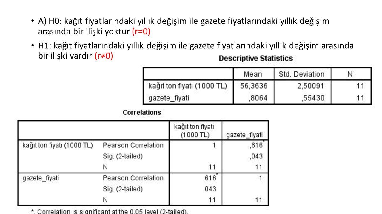 A) H0: kağıt fiyatlarındaki yıllık değişim ile gazete fiyatlarındaki yıllık değişim arasında bir ilişki yoktur (r=0) H1: kağıt fiyatlarındaki yıllık değişim ile gazete fiyatlarındaki yıllık değişim arasında bir ilişki vardır (r≠0)