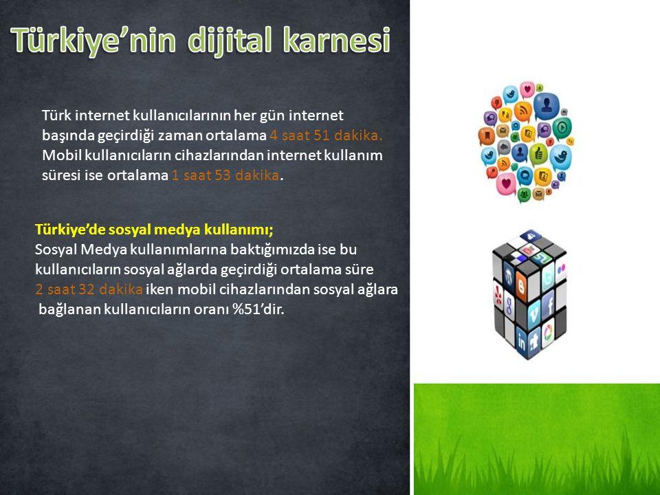 Türk internet kullanıcılarının her gün internet başında geçirdiği zaman ortalama 4 saat 51 dakika. Mobil kullanıcıların cihazlarından internet kullanı