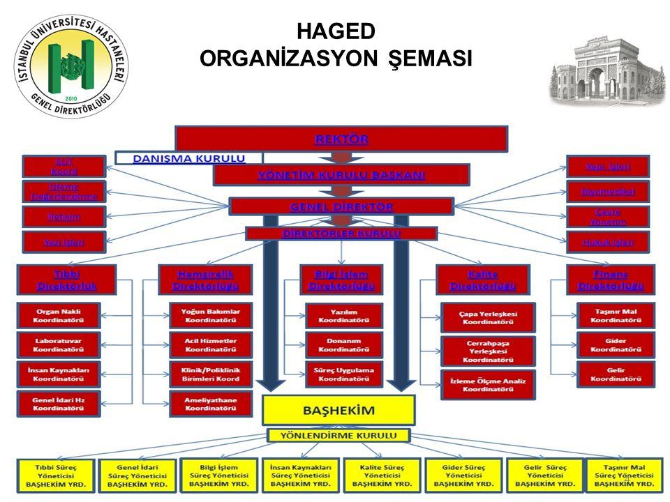 İstanbul Üniversitesi İÇERİK Yeni Çapa Cerrahpaşa Projesi Genel Değerlendirme İstanbul Üniversitesi Hastaneleri Sağlık İstatistikleri; Finansal Analiz Faaliyetler Finans Direktörlüğü SUT Koordinatörlüğü Bilgi İşlem Direktörlüğü Kalite Direktörlüğü Tıbbi Direktörlük Hemşirelik Direktörlüğü Sonuç Değerlendirme 5