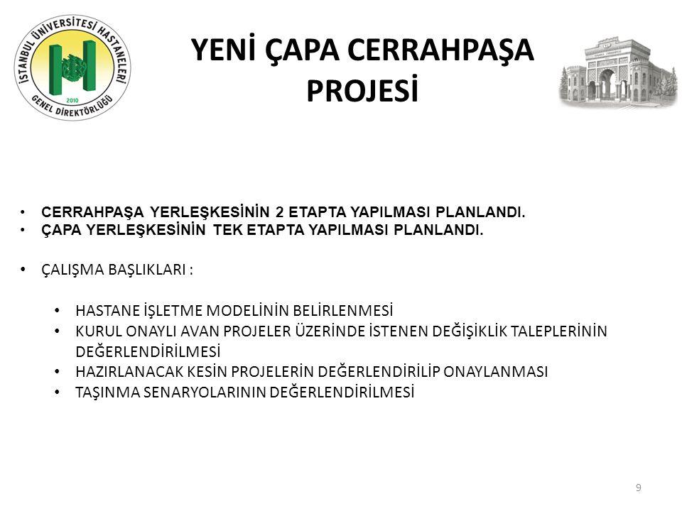 İstanbul Üniversitesi Genel Değerlendirme İstanbul Üniversitesi Hastaneleri Sağlık İstatistikleri; Finansal Analiz Faaliyetler 20