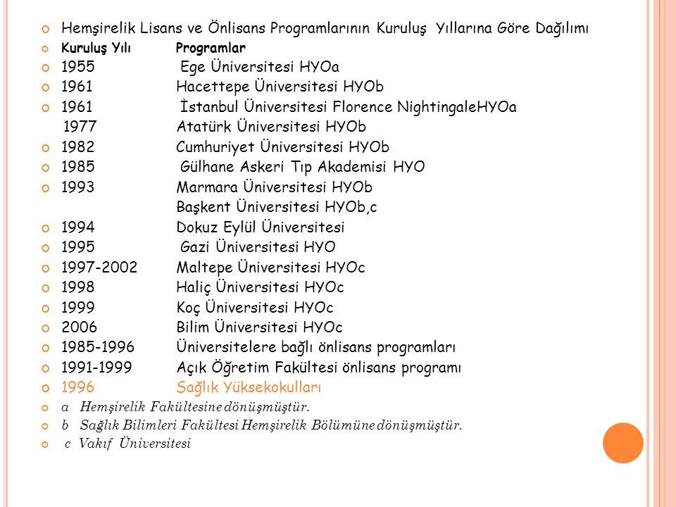 Hemşirelik Lisans ve Önlisans Programlarının Kuruluş Yıllarına Göre Dağılımı Kuruluş Yılı Programlar 1955 Ege Üniversitesi HYOa 1961 Hacettepe Ünivers