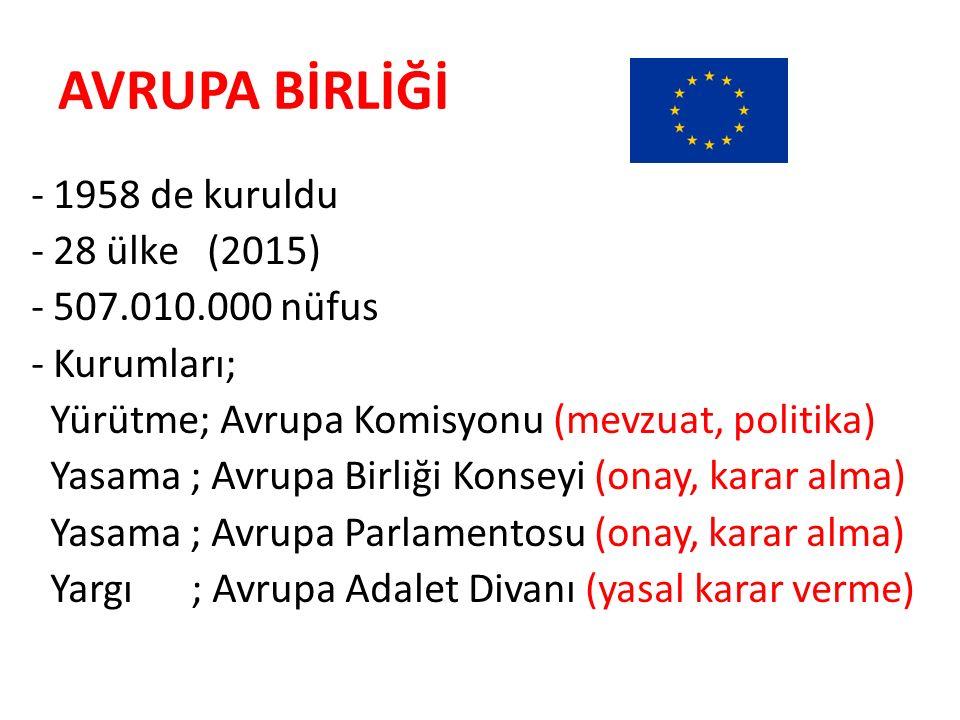 AVRUPA BİRLİĞİ - 1958 de kuruldu - 28 ülke (2015) - 507.010.000 nüfus - Kurumları; Yürütme; Avrupa Komisyonu (mevzuat, politika) Yasama ; Avrupa Birli