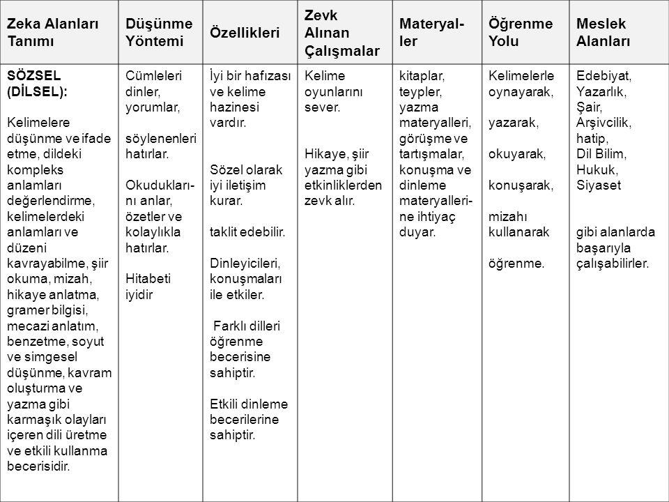 Zeka Alanları Tanımı Düşünme Yöntemi Özellikleri Zevk Alınan Çalışmalar Materyal- ler Öğrenme Yolu Meslek Alanları SÖZSEL (DİLSEL): Kelimelere düşünme