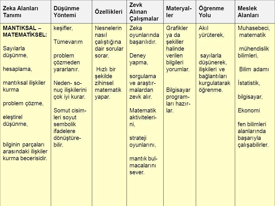 Zeka Alanları Tanımı Düşünme Yöntemi Özellikleri Zevk Alınan Çalışmalar Materyal- ler Öğrenme Yolu Meslek Alanları MANTIKSAL – MATEMATİKSEL: Sayılarla