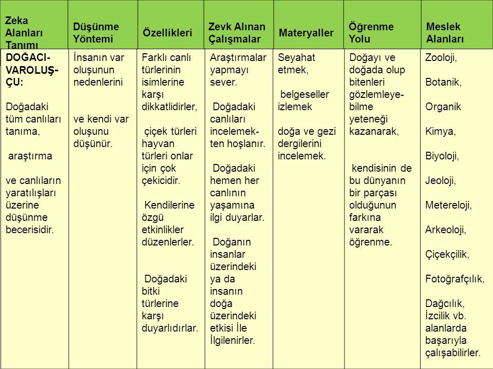 Zeka Alanları Tanımı Düşünme Yöntemi Özellikleri Zevk Alınan Çalışmalar Materyaller Öğrenme Yolu Meslek Alanları DOĞACI- VAROLU Ş- ÇU: Doğadaki tüm ca