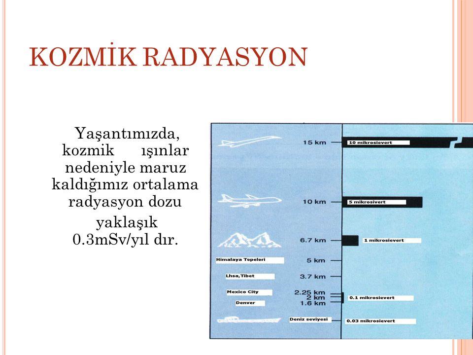 KOZMİK RADYASYON Yaşantımızda, kozmik ışınlar nedeniyle maruz kaldığımız ortalama radyasyon dozu yaklaşık 0.3mSv/yıl dır.