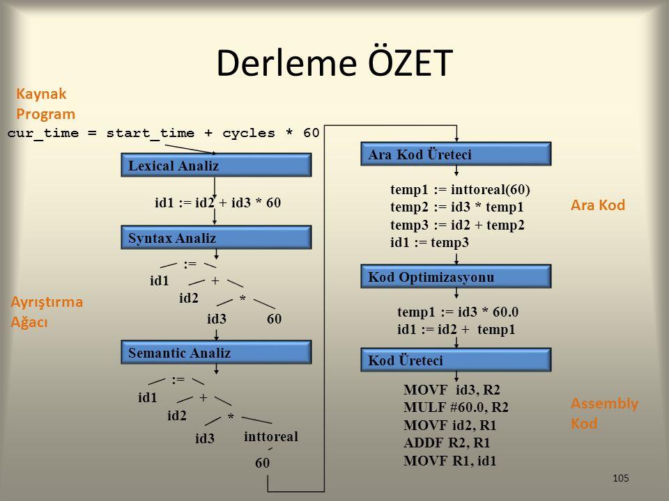 Derleme ÖZET 105 Lexical Analiz Semantic Analiz Syntax Analiz Kod Üreteci Kod Optimizasyonu Ara Kod Üreteci cur_time = start_time + cycles * 60 id1 :=