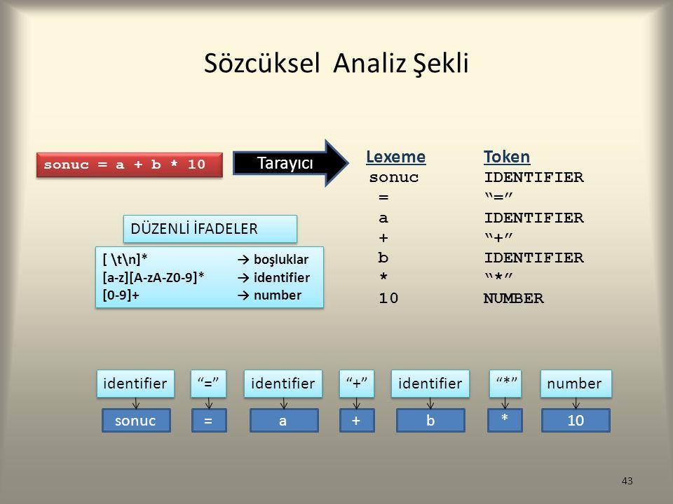 Sözcüksel Analiz Şekli sonuc = a + b * 10 Tarayıcı [ \t\n]* → boşluklar [a-z][A-zA-Z0-9]* → identifier [0-9]+ → number [ \t\n]* → boşluklar [a-z][A-zA