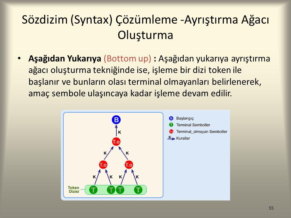 Sözdizim (Syntax) Çözümleme -Ayrıştırma Ağacı Oluşturma Aşağıdan Yukarıya (Bottom up) : Aşağıdan yukarıya ayrıştırma ağacı oluşturma tekniğinde ise, i