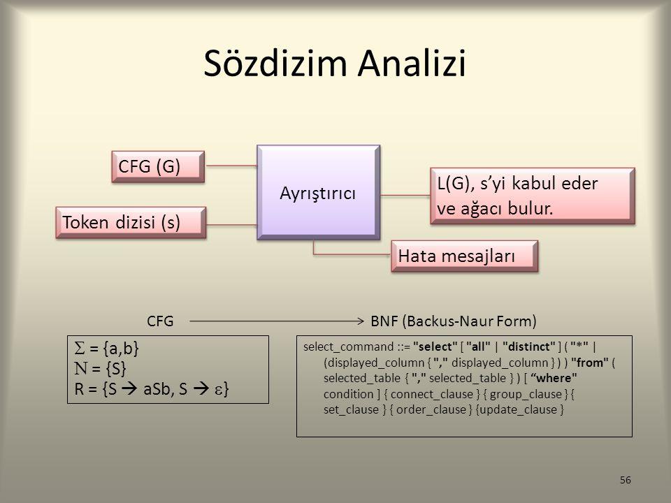 Sözdizim Analizi Ayrıştırıcı CFG (G) Token dizisi (s) L(G), s'yi kabul eder ve ağacı bulur. L(G), s'yi kabul eder ve ağacı bulur. Hata mesajları  = {