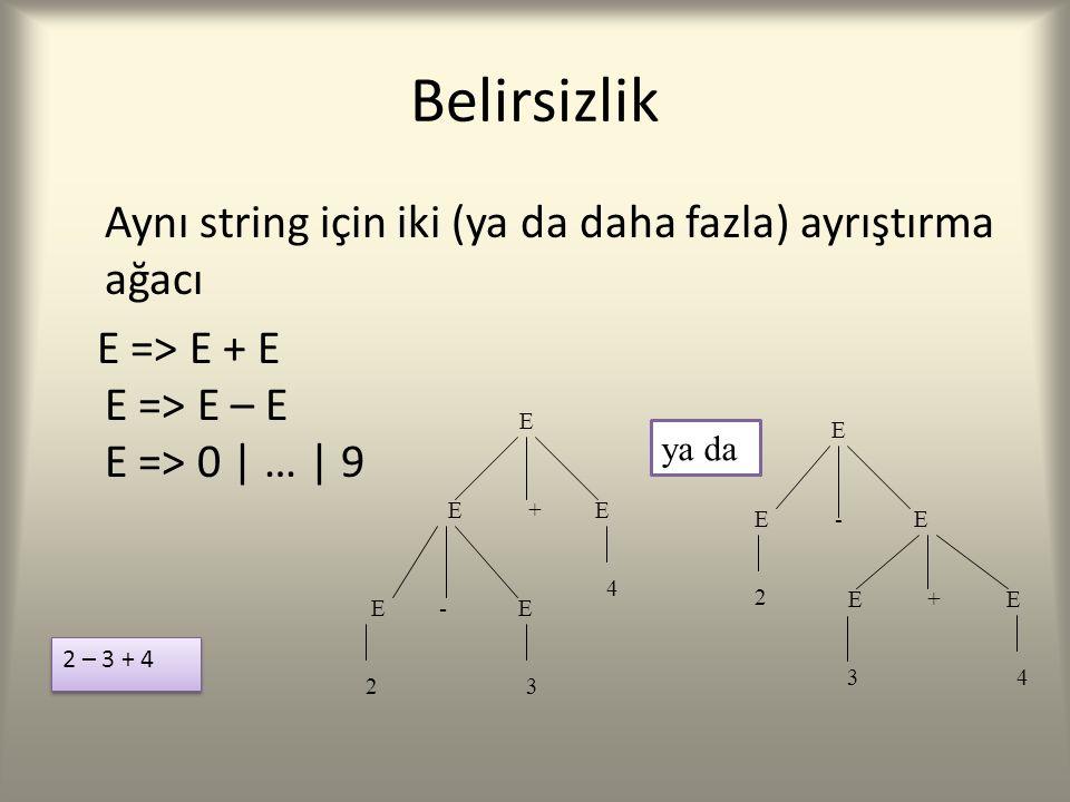 Belirsizlik Aynı string için iki (ya da daha fazla) ayrıştırma ağacı E => E + E E => E – E E => 0 | … | 9 E E + E E - E E + E E - E E 23 4 2 34 2 – 3