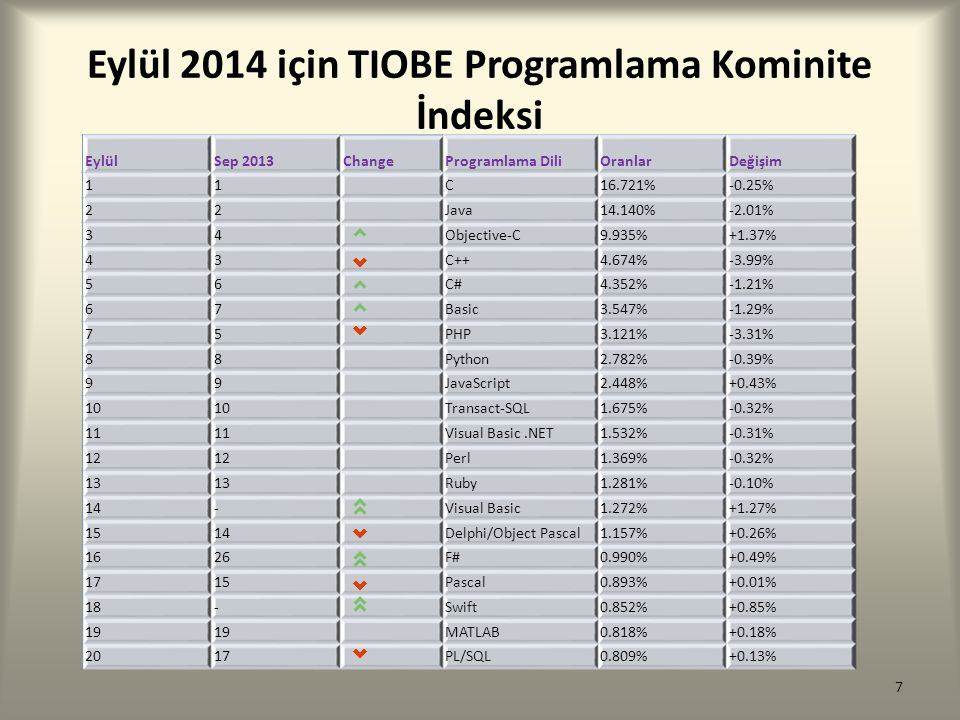 Eylül 2014 için TIOBE Programlama Kominite İndeksi 7 EylülSep 2013ChangeProgramlama DiliOranlarDeğişim 11C16.721%-0.25% 22Java14.140%-2.01% 34Objectiv