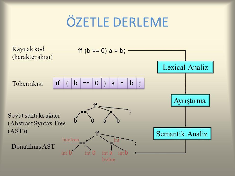 ÖZETLE DERLEME Kaynak kod (karakter akışı) Lexical Analiz Ayrıştırma Token akışı Soyut sentaks ağacı (Abstract Syntax Tree (AST)) Semantik Analiz if (