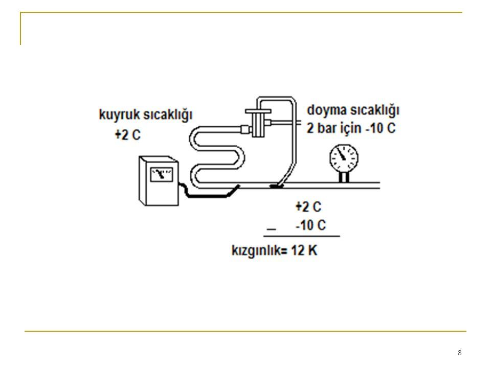 19 GENLEŞME VALFLERİNDEN KAYNAKLANMAYAN DURUMLAR 1.Fazla soğutucu akışkan 2.Eksik soğutucu akışkan 3.Yüksek basma hattı basıncı 4.Zayıf sıkıştırma 5.Hava ve yoğunlaşmayan gazlar