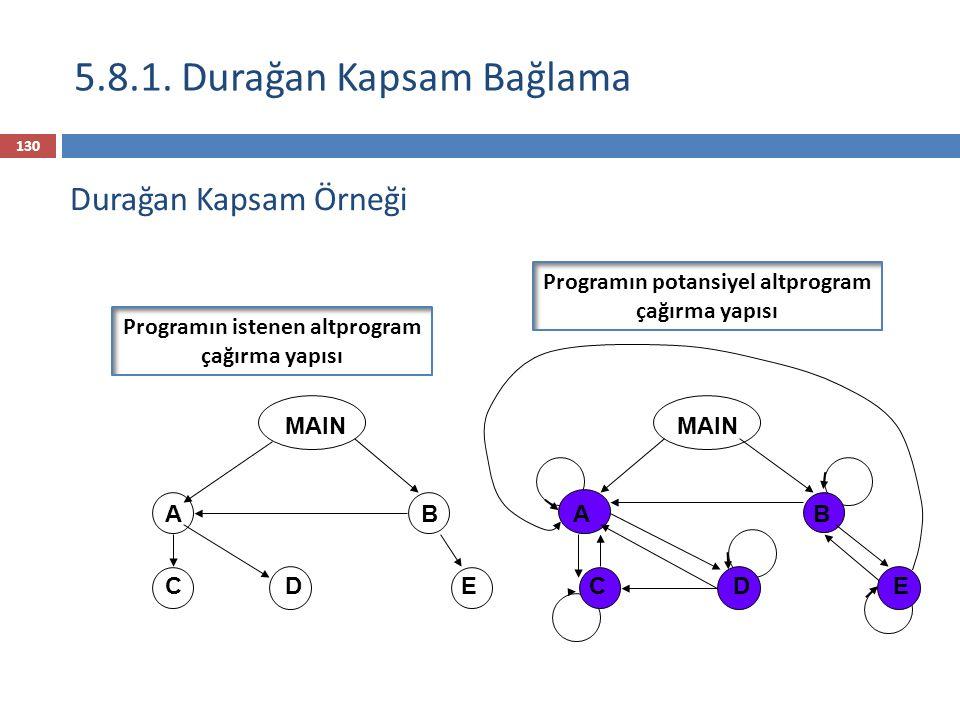  Şartın değiştiğini varsayalım öyle ki D, B'deki bazı veriye erişmek zorunda olsun  Çözümler:  D'yi B'nin içine koy (fakat o zaman C artık onu çağıramaz ve D, A'nın değişkenlerine erişemez)  D'nin ihtiyacı olan veriyi B'den MAIN'e taşı (fakat o zaman bütün prosedürler onlara erişebilir)  Prosedür erişim için aynı problem  Sonuçta: Durağan kapsam çoğunlukla birçok globale teşvik eder 5.8.1.