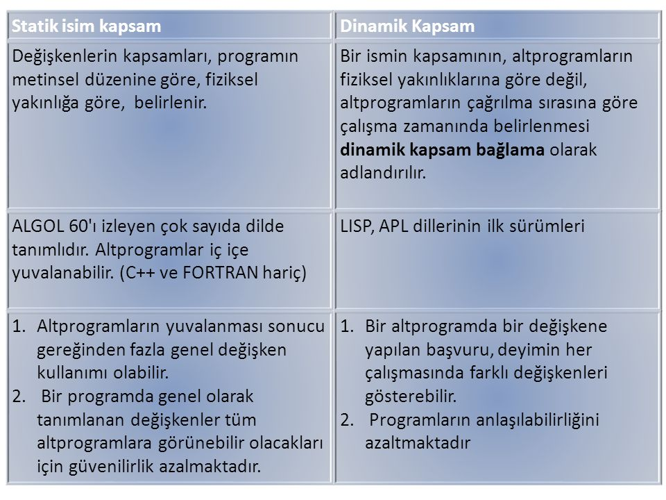 Dinamik Kapsam Bağlama Örneği MAIN - declaration of x SUB1 - declaration of x -...