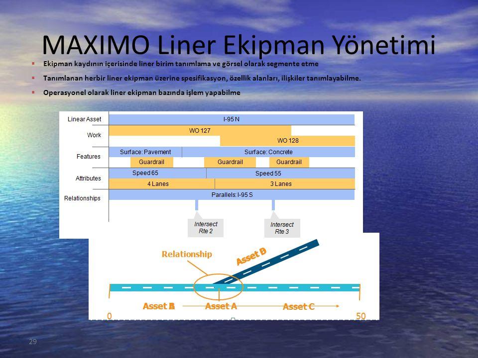 29 MAXIMO Liner Ekipman Yönetimi  Ekipman kaydının içerisinde liner birim tanımlama ve görsel olarak segmente etme  Tanımlanan herbir liner ekipman