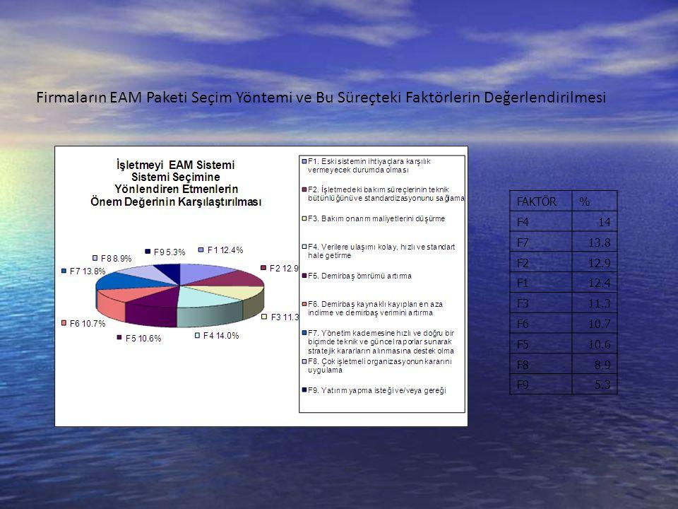 Firmaların EAM Paketi Seçim Yöntemi ve Bu Süreçteki Faktörlerin Değerlendirilmesi FAKTÖR% F414 F713.8 F212.9 F112.4 F311.3 F610.7 F510.6 F88.9 F95.3