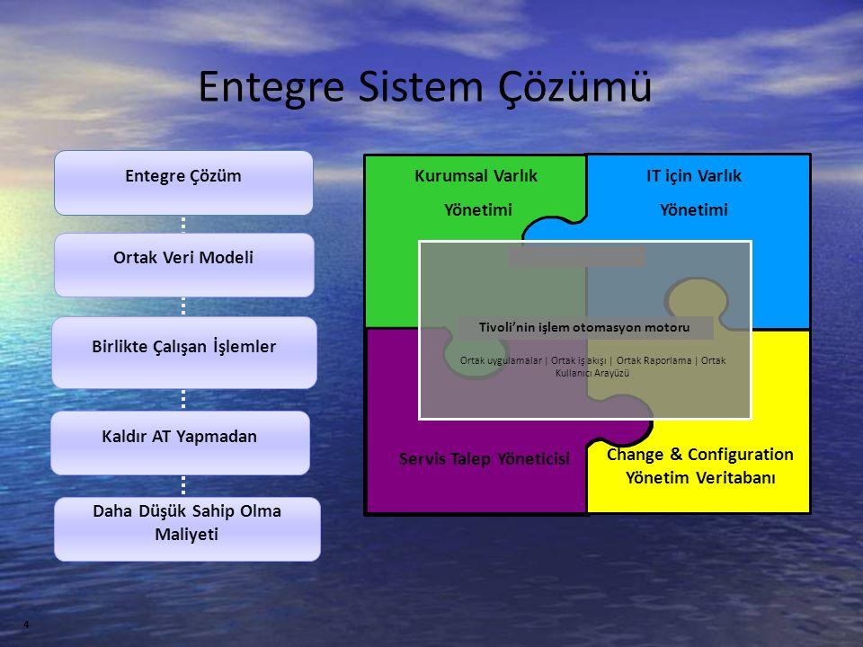 4 Entegre Sistem Çözümü Tivoli'nin işlem otomasyon motoru Kurumsal Varlık Yönetimi IT için Varlık Yönetimi Servis Talep Yöneticisi Change & Configuration Yönetim Veritabanı Ortak uygulamalar | Ortak iş akışı | Ortak Raporlama | Ortak Kullanıcı Arayüzü Entegre Çözüm Ortak Veri Modeli Birlikte Çalışan İşlemler Kaldır AT Yapmadan Daha Düşük Sahip Olma Maliyeti