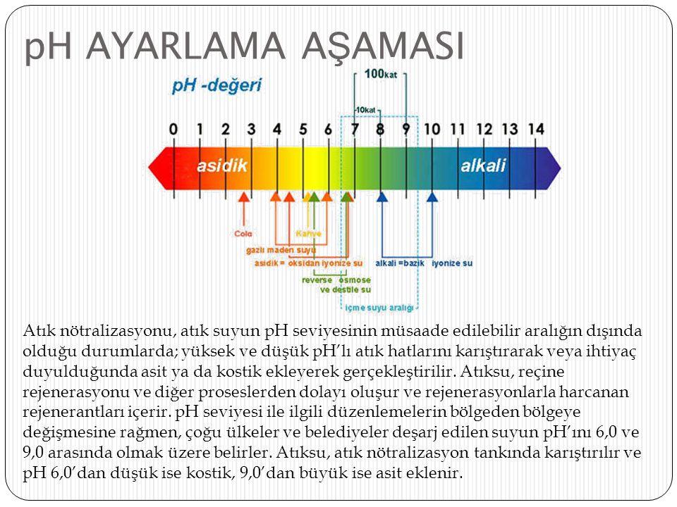 pH AYARLAMA A Ş AMASI Atık nötralizasyonu, atık suyun pH seviyesinin müsaade edilebilir aralığın dışında olduğu durumlarda; yüksek ve düşük pH'lı atık