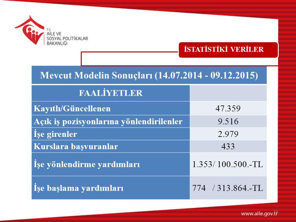Mevcut Modelin Sonuçları (14.07.2014 - 09.12.2015) FAALİYETLER Kayıtlı/Güncellenen47.359 Açık iş pozisyonlarına yönlendirilenler9.516 İşe girenler2.97
