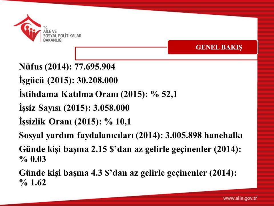 Nüfus (2014): 77.695.904 İşgücü (2015): 30.208.000 İstihdama Katılma Oranı (2015): % 52,1 İşsiz Sayısı (2015): 3.058.000 İşsizlik Oranı (2015): % 10,1