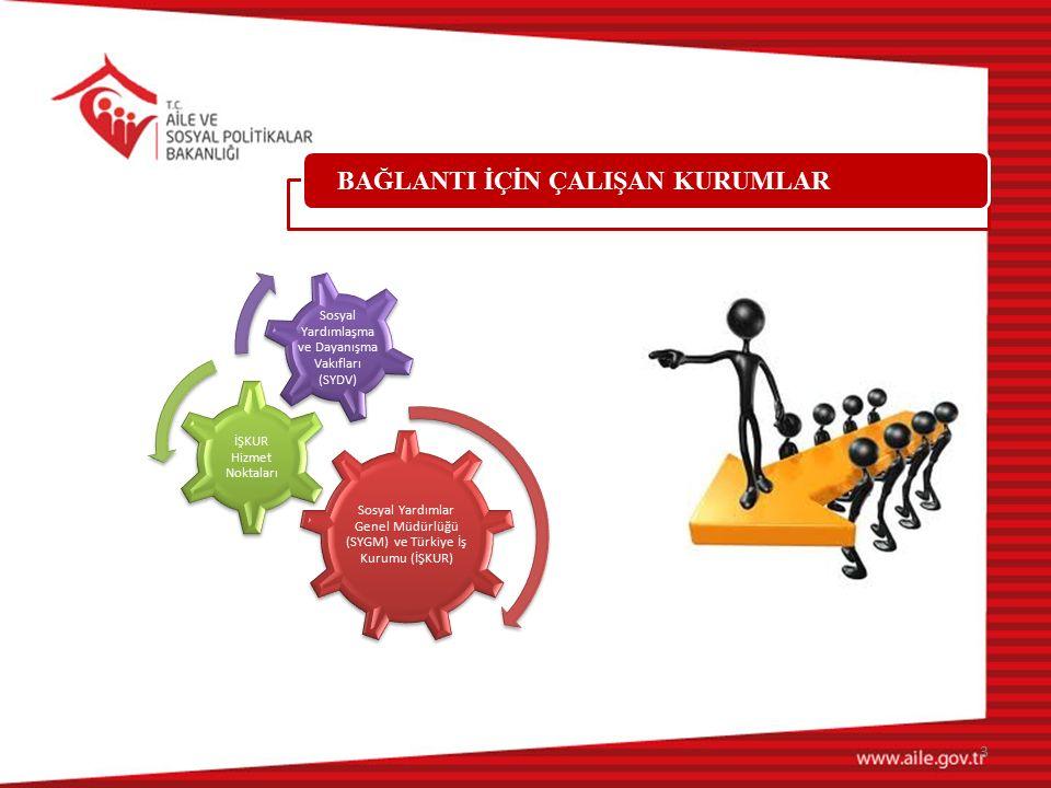 BAĞLANTININ TARİHÇESİ İlerleme planları 2010 Ekonomik Koordinasyon Kurulu Kararı Sosyal Yardımlar ile İstihdam Bağlantısının Etkinleştirilmesi Protokolleri Türkiye İş Kurumu veri tabanı ile Bütünleşik Sosyal Yardım Hizmetleri Bilgi Sisteminin entegrasyonu 4