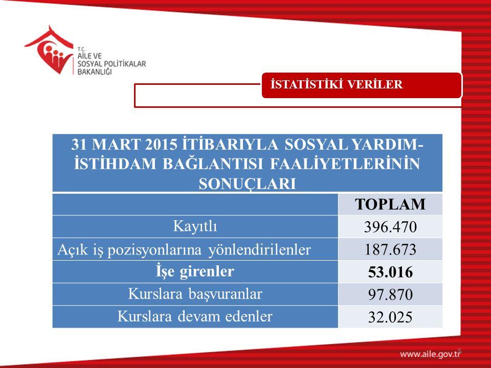 İSTATİSTİKİ VERİLER 31 MART 2015 İTİBARIYLA SOSYAL YARDIM- İSTİHDAM BAĞLANTISI FAALİYETLERİNİN SONUÇLARI TOPLAM Kayıtlı 396.470 Açık iş pozisyonlarına