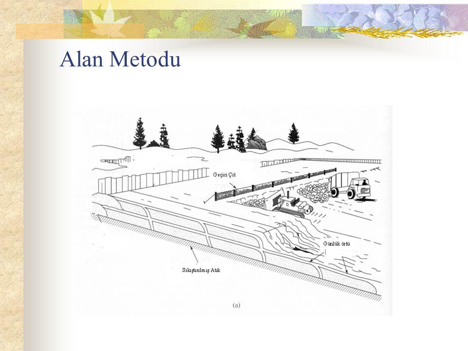 Alan Metodu